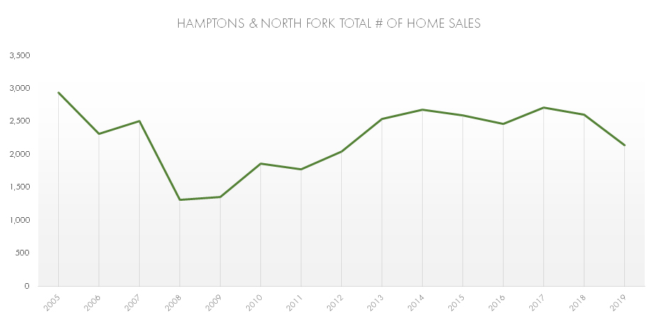 Hamptons & North Fork Combined 2019 Home Sales Graph